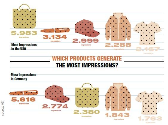 Werbeartikel Nachrichten Anzahl von Werbeprodukten Duchschnitt eppi magazineStuide ASI global
