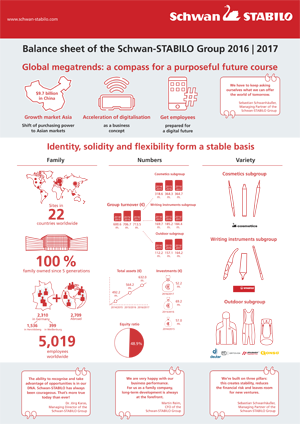 Infografik Bilanz 2017 final Group Schwan STABILO EN - Schwan-STABILO: Successful fiscal year