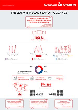 STABILO Infografik Bilanz 2018 e - Schwan-Stabilo: Solid fiscal year