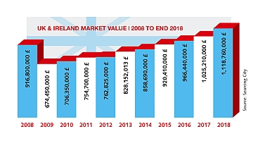 Marktvolumen Grafik WN383 EN - Sourcing City: British market is growing