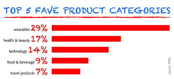 ppai studie - US survey: Promotional products popular with consumers